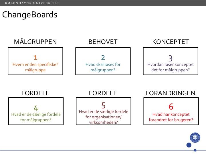 changeboards