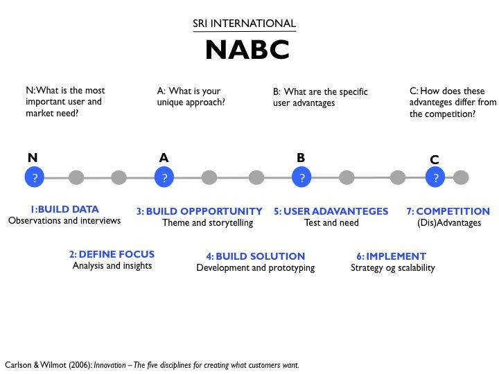 nabc model