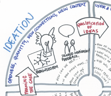 Design thinking in the course Introduction to Consultancy, 2015
